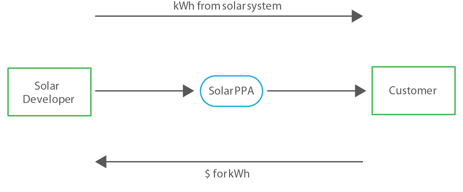 Solar Power Purchase Agreements – GSES
