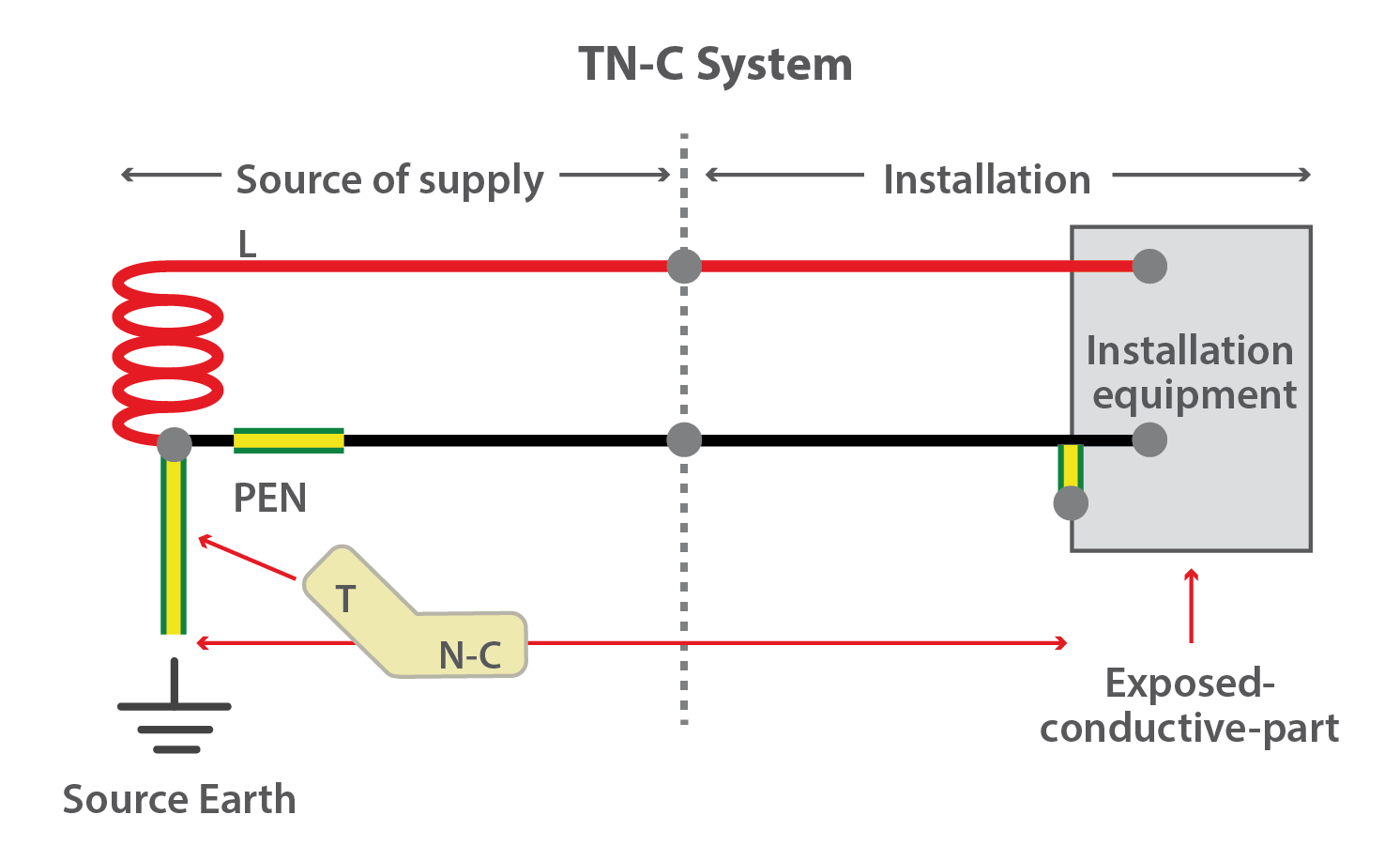 Getting Down To Earth Earthing Explained Gses Pv Wiring Diagram Nz Figure 2 Tn C System