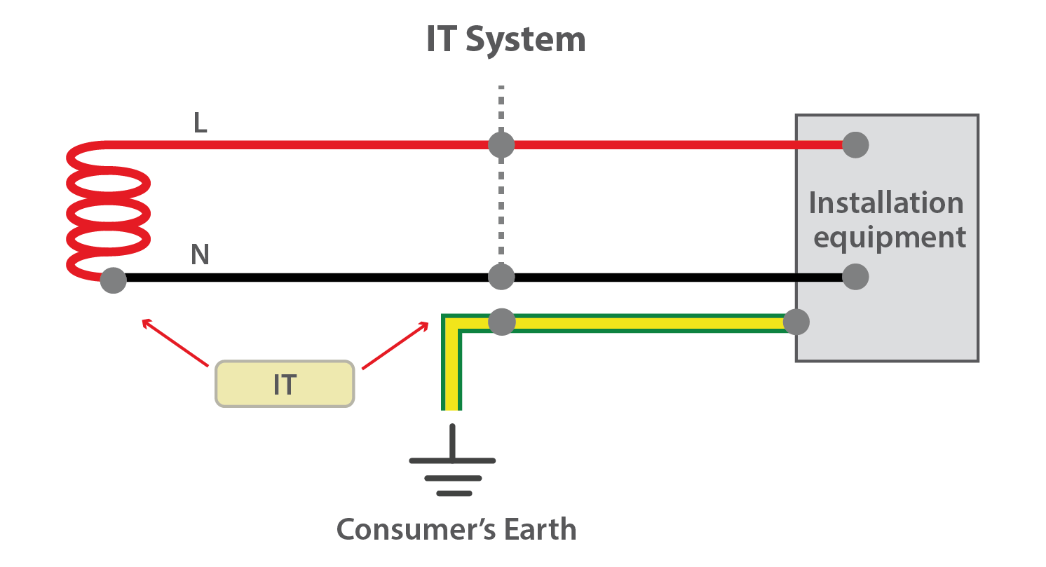 Getting Down To Earth Earthing Explained Gses Types Of House Wiring Pdf This Type Is Not Used For Distribution Networks But Frequently In Substations And Independent Generator Supplied Systems