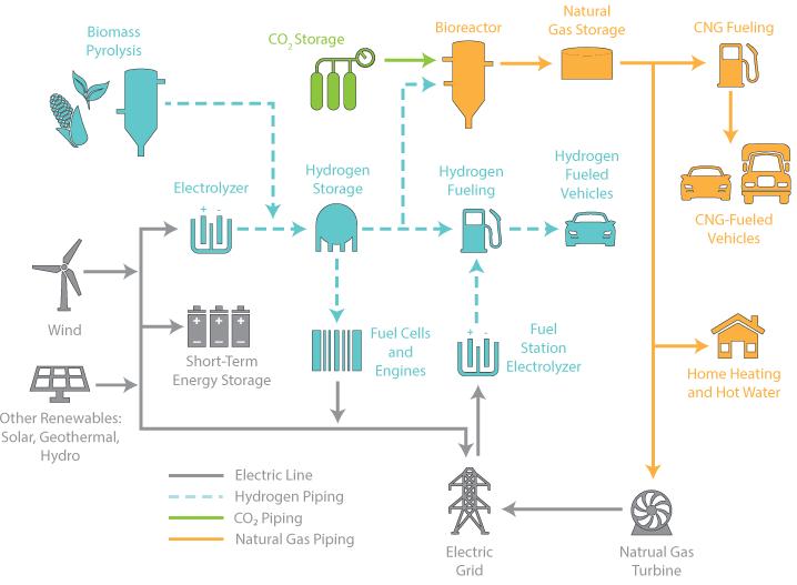 Hydrogen Energy Economy flow diagram