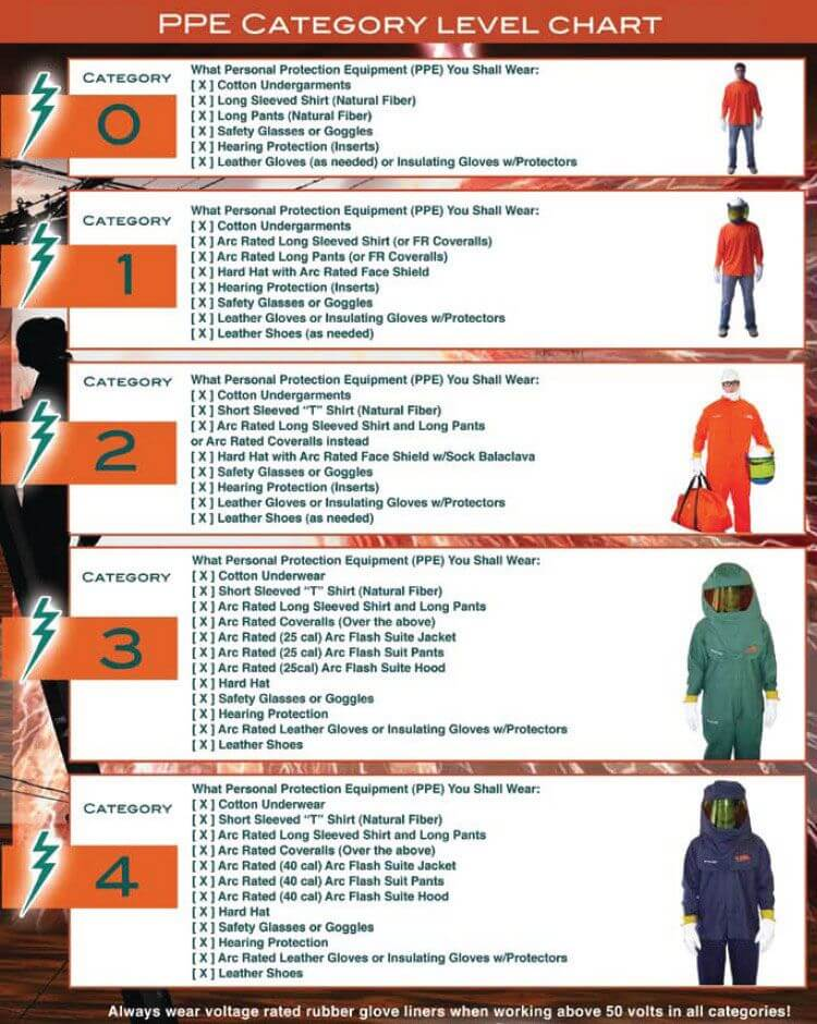 Arc Flash Protective Equipment PPE