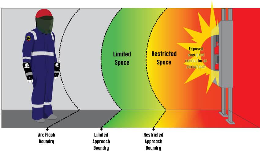 Arc Flash Boundary
